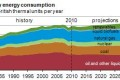 Energy Race to 2035: Renewables, Efficiency, Domestic Oil and Gas Win