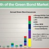 Retail Investors Snap Up World Bank Green Growth Bonds
