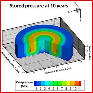 stored pressure